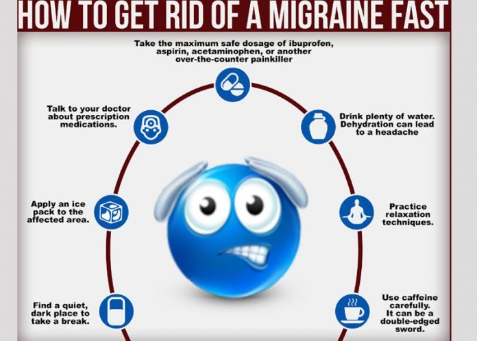 Self care treatment of migraine