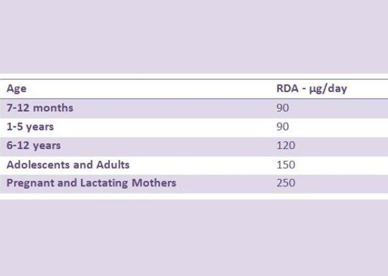 iodine according the age group