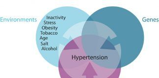 Reason for hypertension