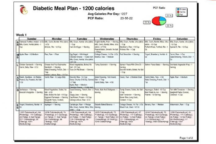 Have a Diabetes Diet Chart Handy | Diabetes Treatment