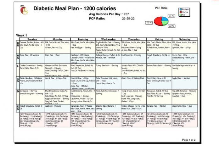 Have a Diabetes Diet Chart Handy | Diabetes Treatment