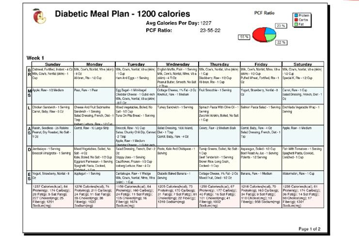 Have A Diabetes Diet Chart Handy  Diabetes Treatment