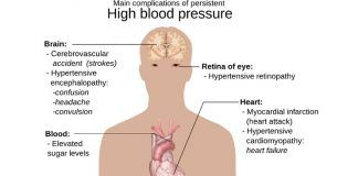 complications of hypertension