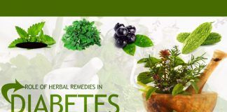 diabetes herbal remedies