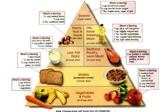 gestational hypertension diet