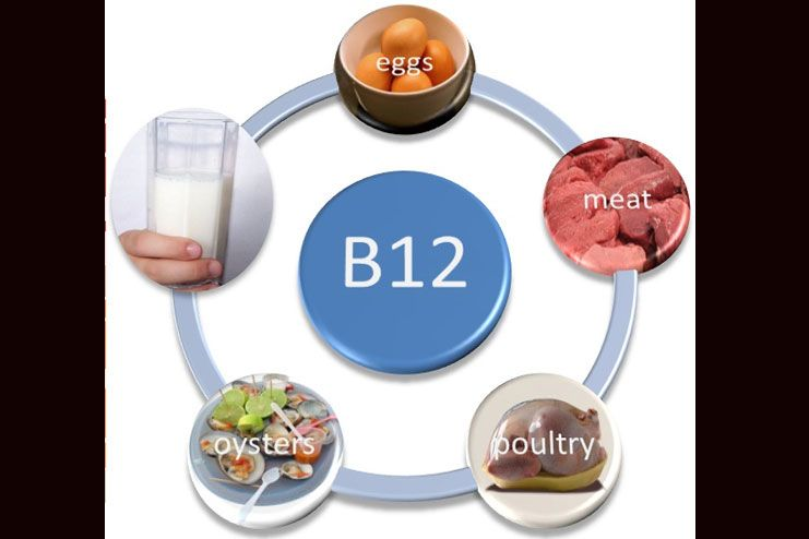 vitamin B12 to your diet food