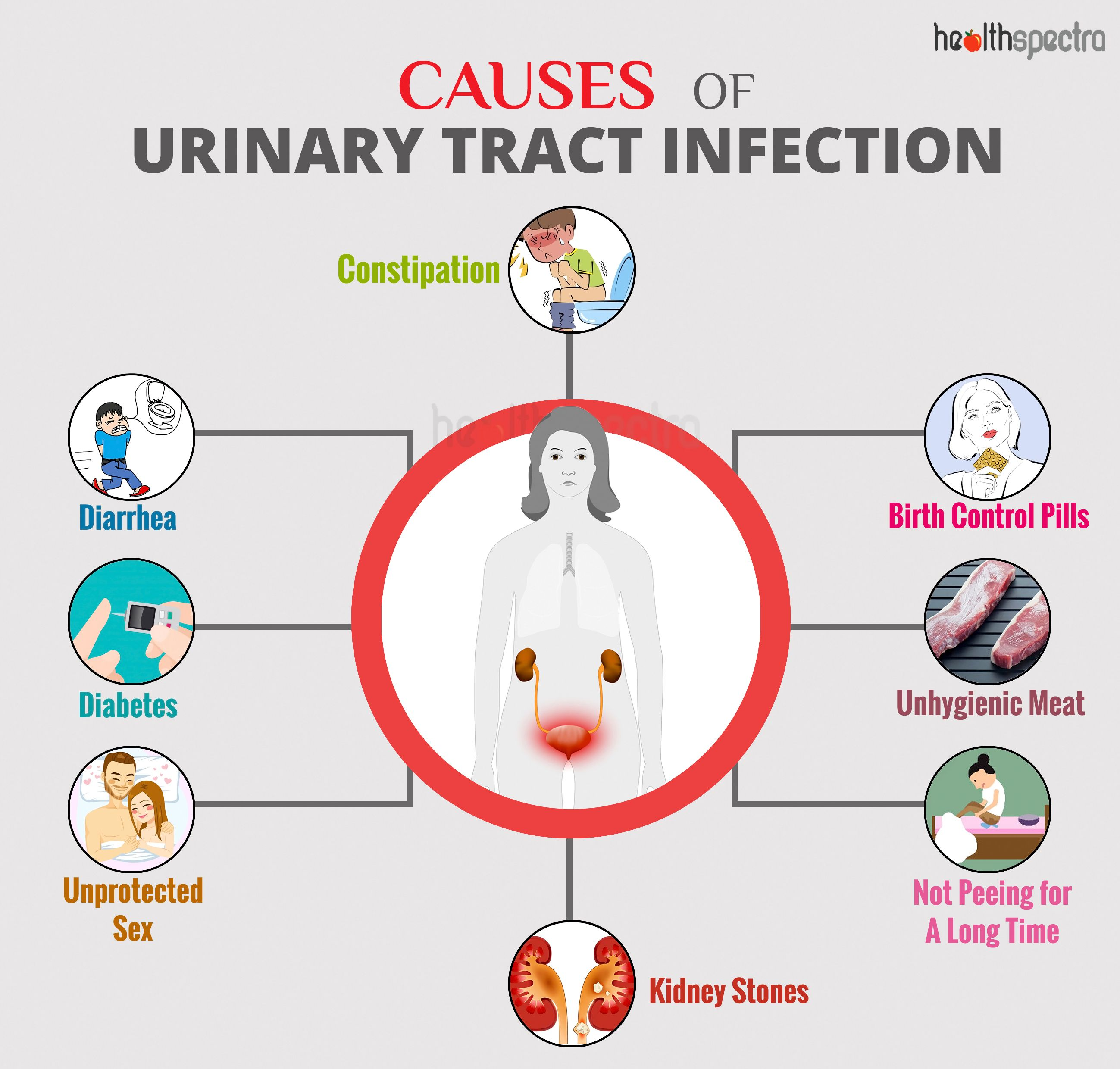 Causes of Urinary Tract Infection