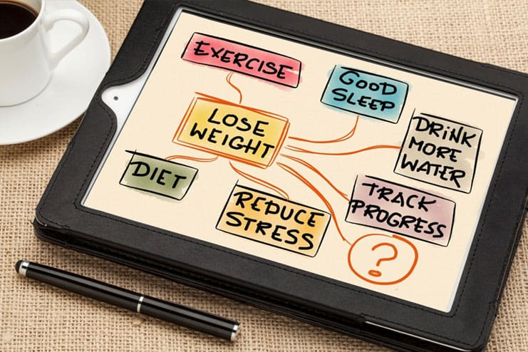 How To Set Realistic Weight Loss Goals