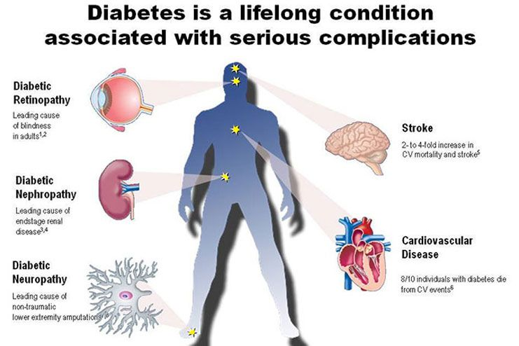 How does Diabetes hamper health